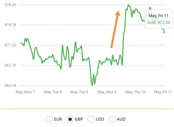 Gold Price in GBP, May 2018