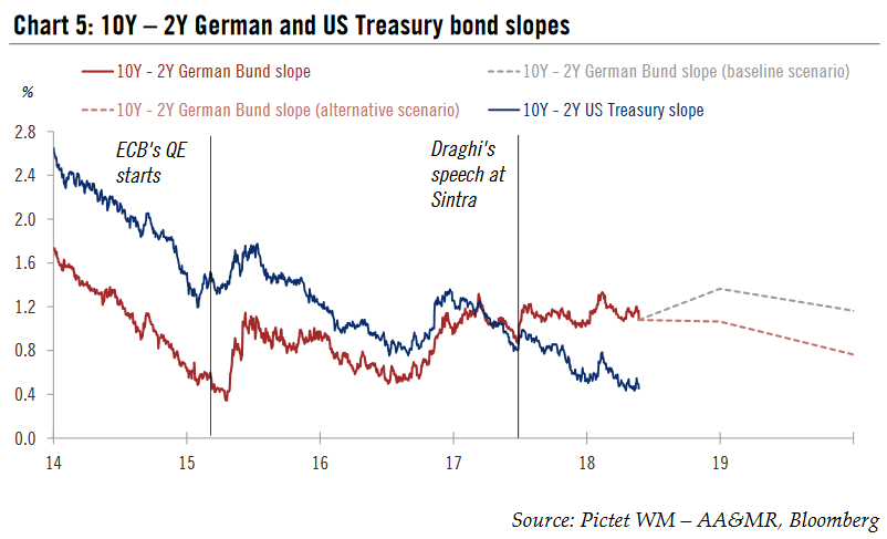 10Y – 2Y German and US Treasury bond slopes