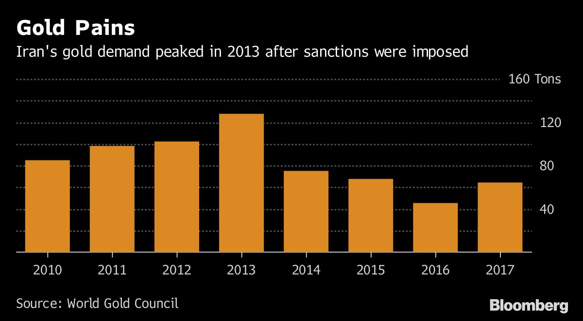 Iran's Gold Demand, 2010 - 2017