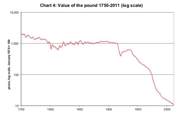 Pound Value, 1750 - 2000