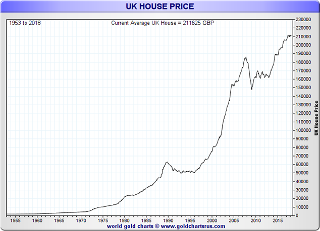UK House Price, 1955 - 2018