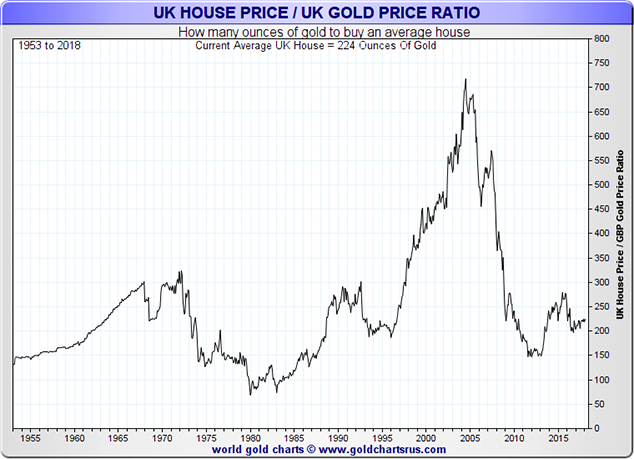UK House Price / UK Gold Price Ratio, 1955 - 2018