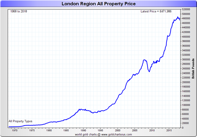 London Property Price, 1970 - 2018