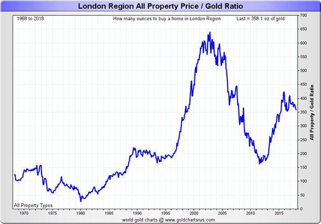 London Property Price / Gold Ratio, 1970 - 2018