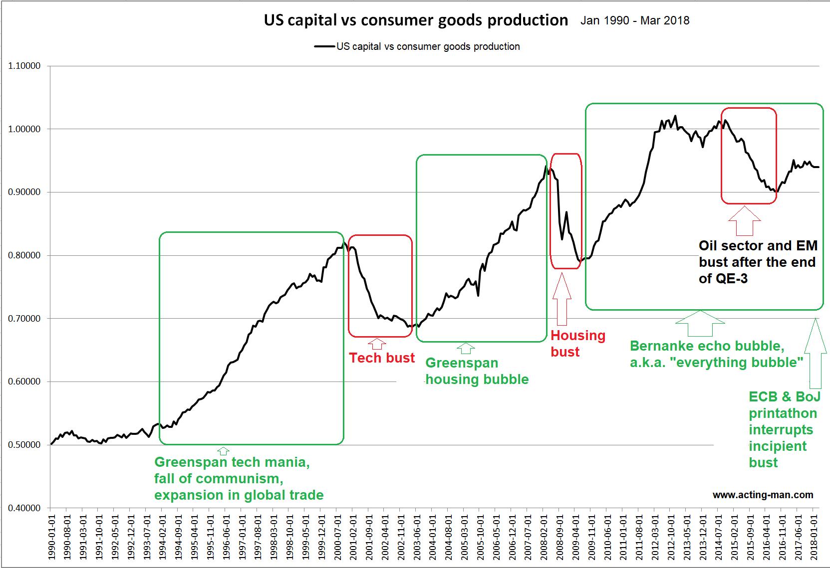 US Capital vs Consumer Goods Production, Jan 1990 - Mar 2018