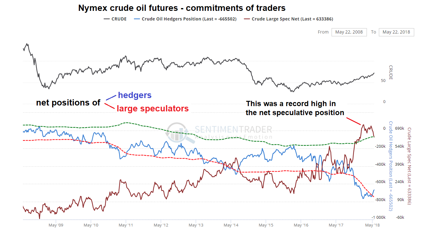 Nymex Crude Oil Futures, Daily