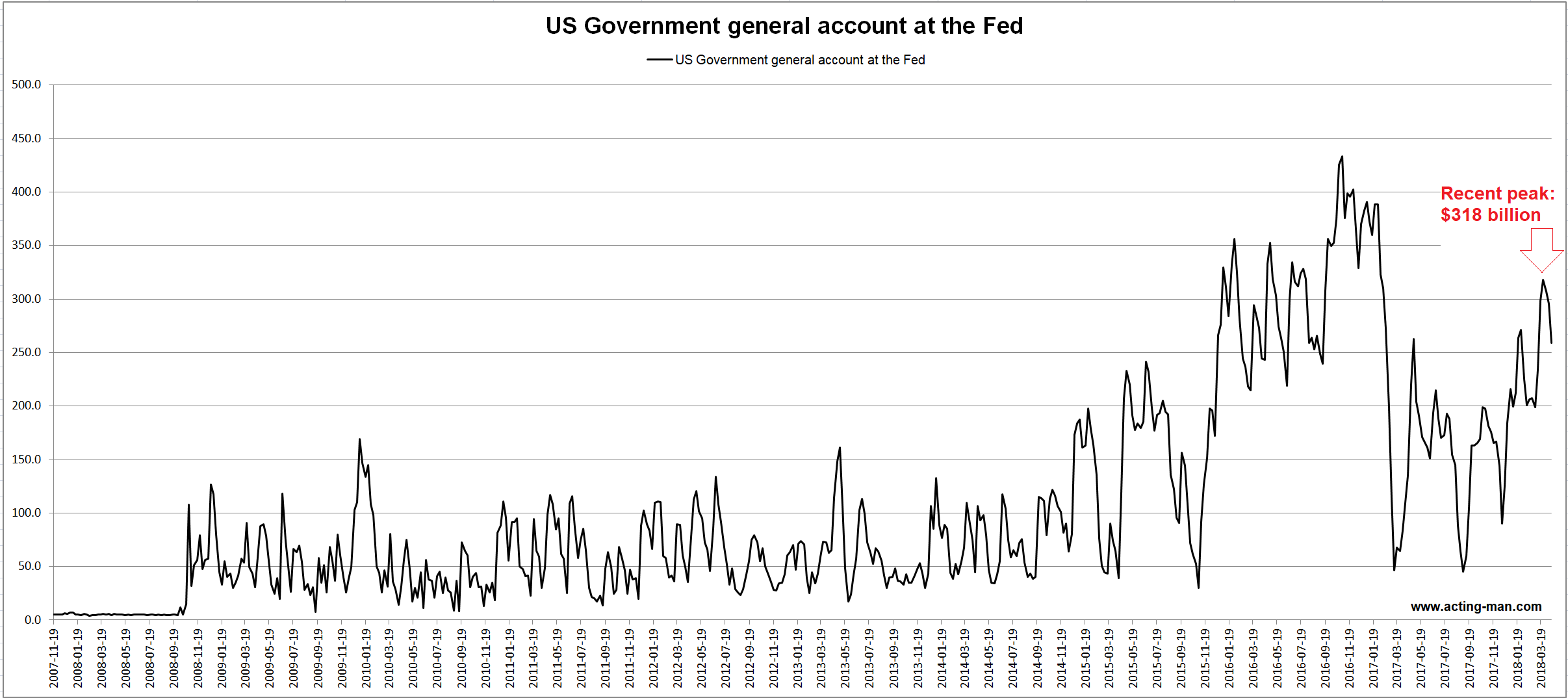 US Government General Account at the Fed, Nov 2007 - Mar 2018