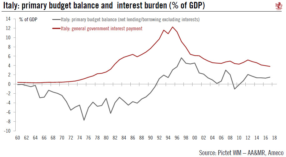 Europe chart of the week – Italy's fiscal buffers