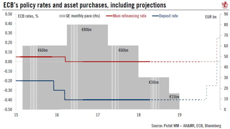 ECB's policy rates and asset purchases, including projections