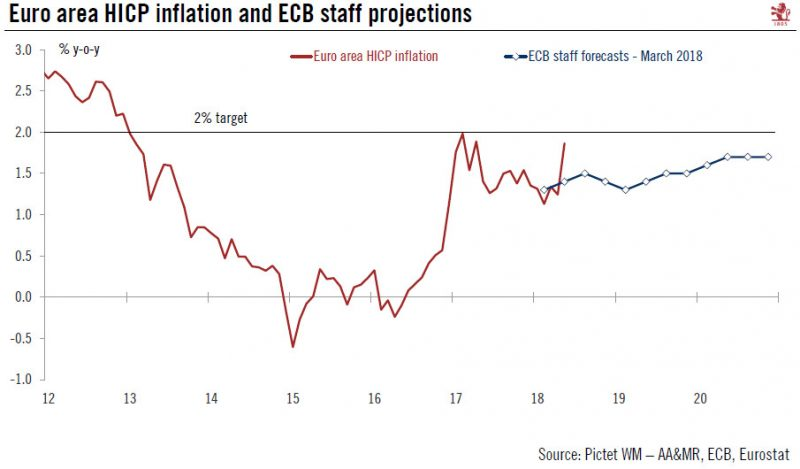 Euro Harmonised Index of Consumer Prices Inflation and ECB Staff Projections