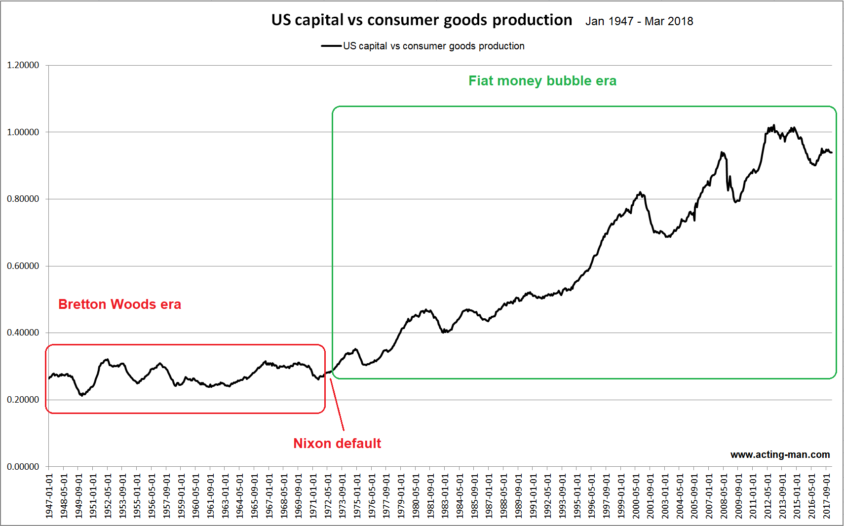 US Capital vs Consumer Goods Production, Jan 1947 - Mar 2018