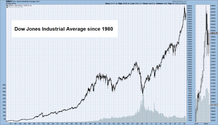 Dow Jones Industrial Average, 1980 - 2018