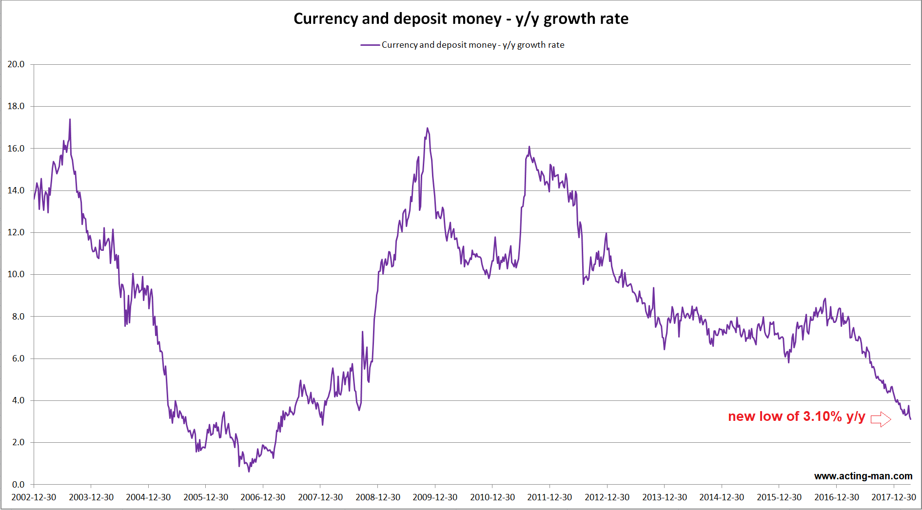 Currency and Deposit Money, Dec 2002 - 2017