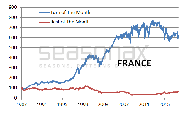 France Cumulative Return Achieved, 1987 - 2018