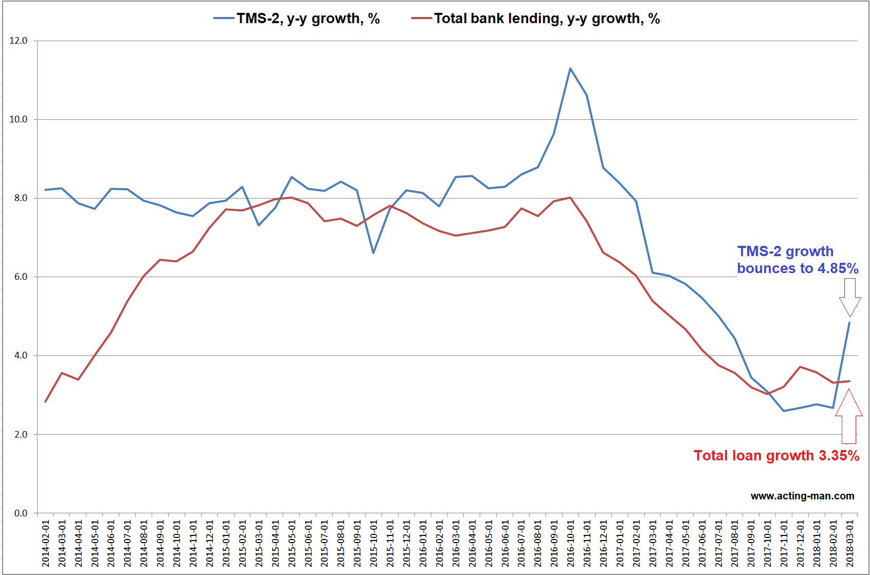 TMS-2 Growth and Total Bank Lending, Feb 2014 - Mar 2018