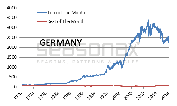 Germany Cumulative Return Achieved, 1970 - 2018
