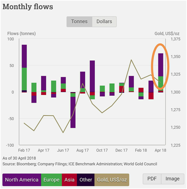 Monthly Flows, Feb 2017 - Apr 2018