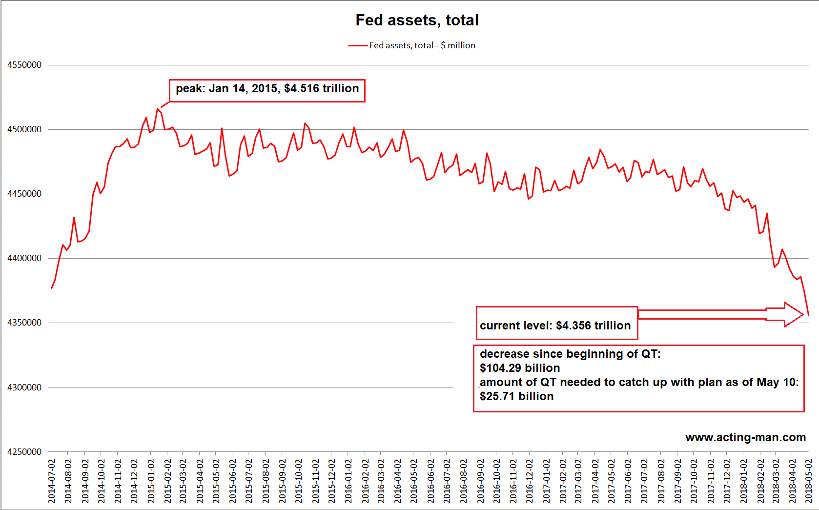 Total Fed Assets, Jul 2014 - May 2018