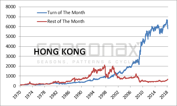 Hong Kong Cumulative Return Achieved, 1970 - 2018