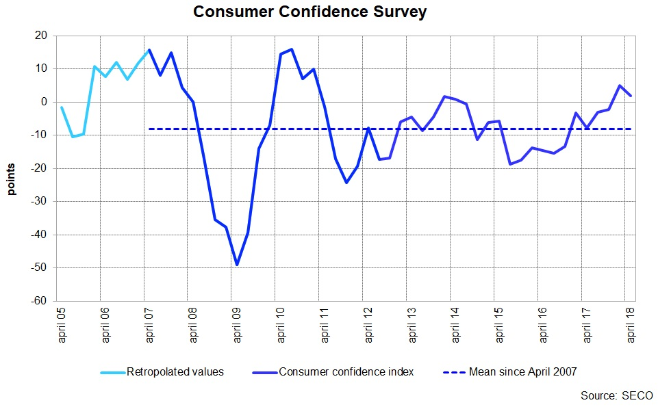 Consumer Confidence Survey, Q1/2018
