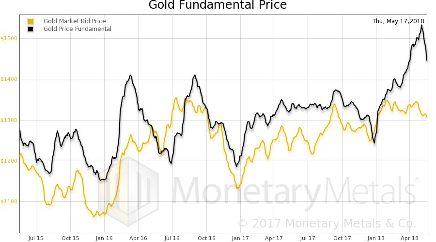 Gold Fundamental Price, Jul 2015 - Apr 2018