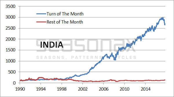 India Cumulative Return Achieved, 1990 - 2018
