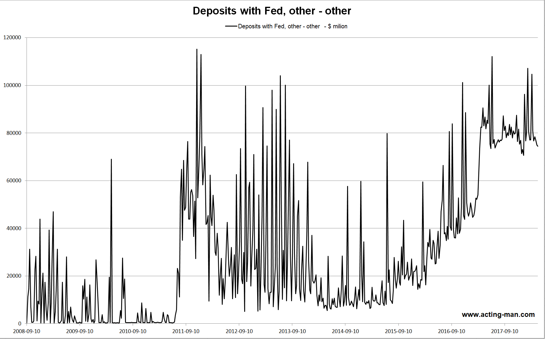 Deposits with Fed, Oct 2008 - Apr 2018