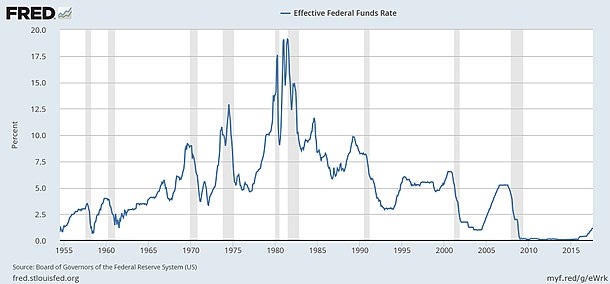 Effective Federal Funds Rate, 1955 - 2018