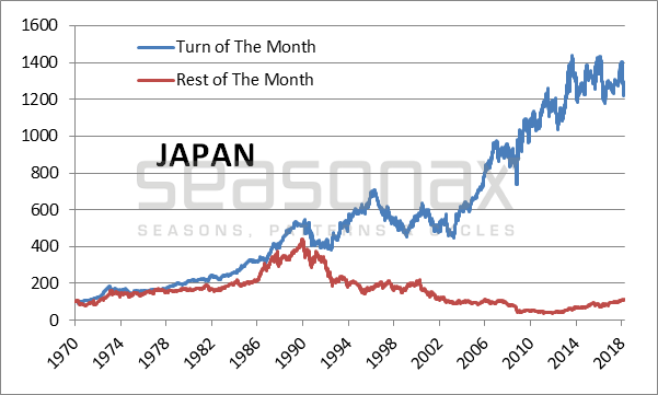 Japan Cumulative Return Achieved, 1970 - 2018