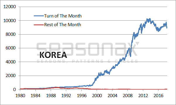Korea Cumulative Return, 1980 - 2018
