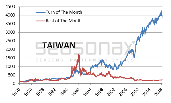 Taiwan Cumulative Return Achieved, 1970 - 2018