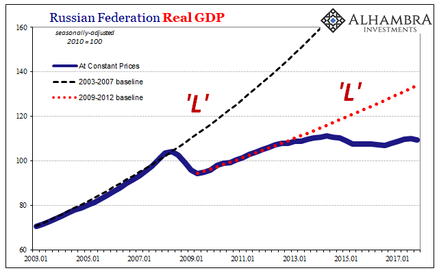 Russian Federation Real GDP, Jan 2003 - Apr 2018