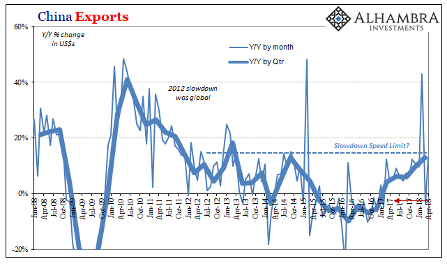 China Exports, Jan 2008 - Apr 2018