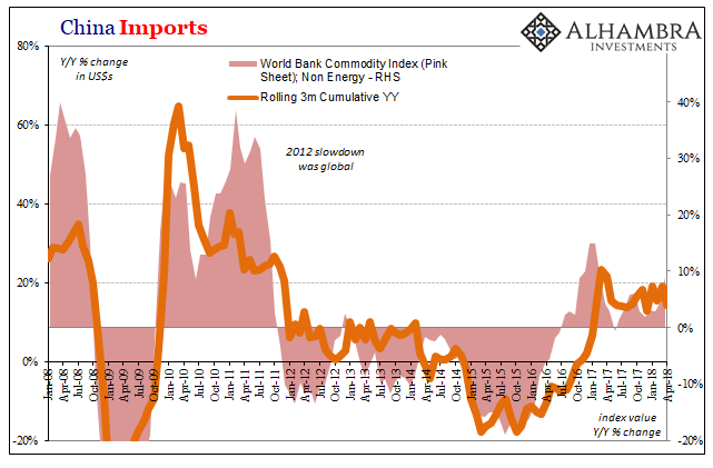 China Imports, Jan 2008 - Apr 2018