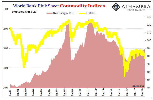 World Bank Pink Sheet Commodity Indices, Jan 2001 - 2018