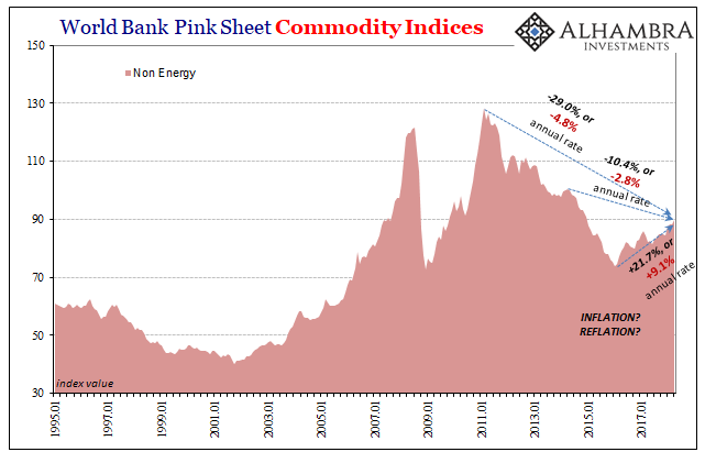 World Bank Pink Sheet Commodity Indices, Jan 1995 - Apr 2018