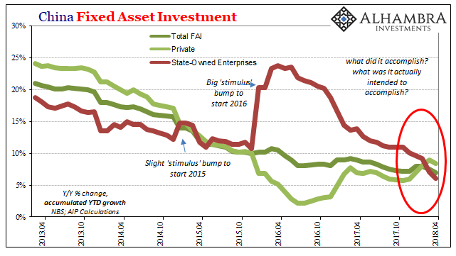 China Fixed Asset Investment, Apr 2013 - 2018