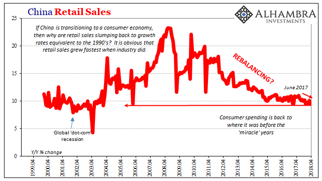 China Retail Sales, Apr 1999 - 2018