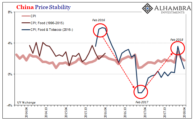 China Price Stability, Apr 2014 - 2018