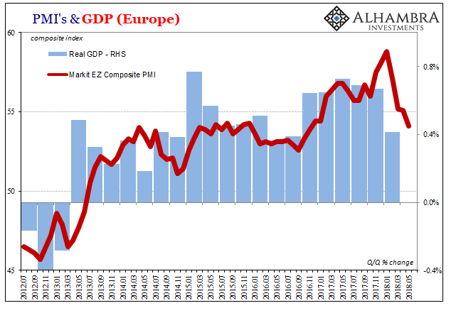 Eurozone Markit PMI and GDP, Jul 2012 - May 2018