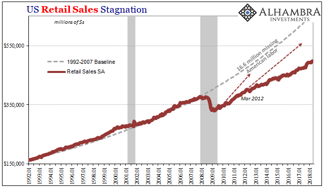 US Retail Sales, Jan 1992 - May 2018
