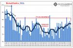 US Retail Sales, Jun 2011 - May 2018
