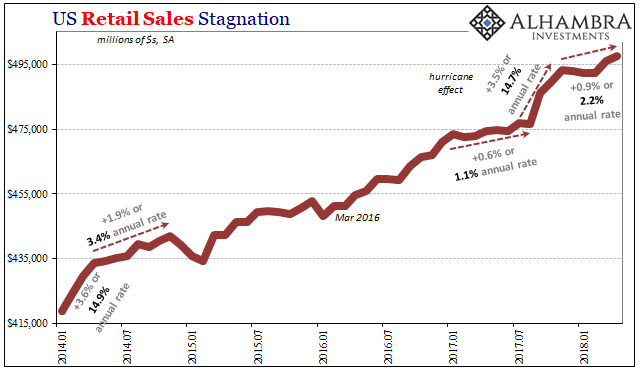 US Retail Sales, Jan 2014 - May 2018