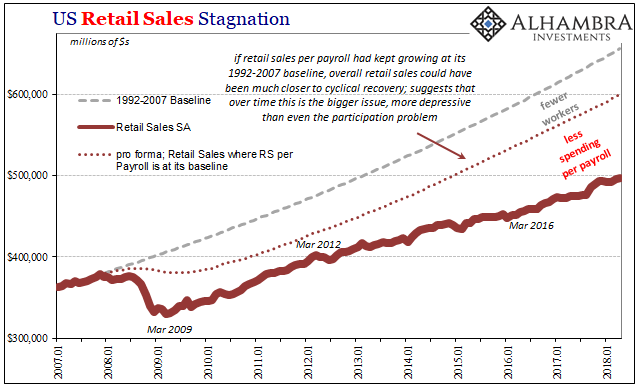 US Retail Sales, Jan 2007 - May 2018