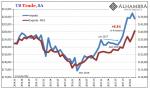 US Trade Balance, Jan 2014 - May 2018