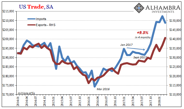 US Trade Balance, Jan 2014 - May 2018