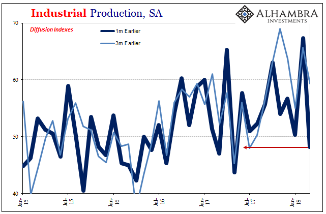 US Industrial Production, Jan 2015 - May 2018