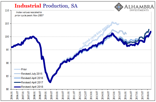 US Industrial Production, Jan 2006 - May 2018