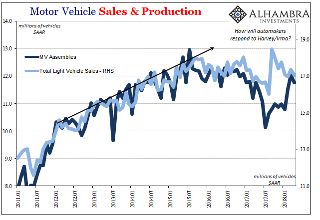 US Motor Vehicle Sales and Production, Jan 2011 - May 2018