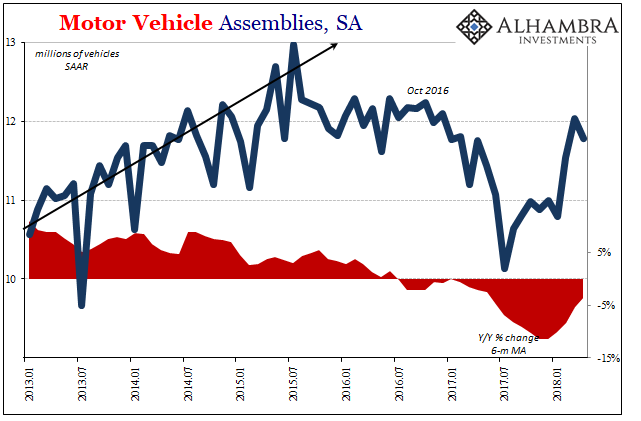 US Motor Vehicle Assemblies, Jan 2013 - May 2018